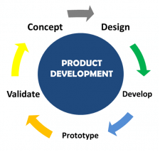 customize product development in ahmedabad